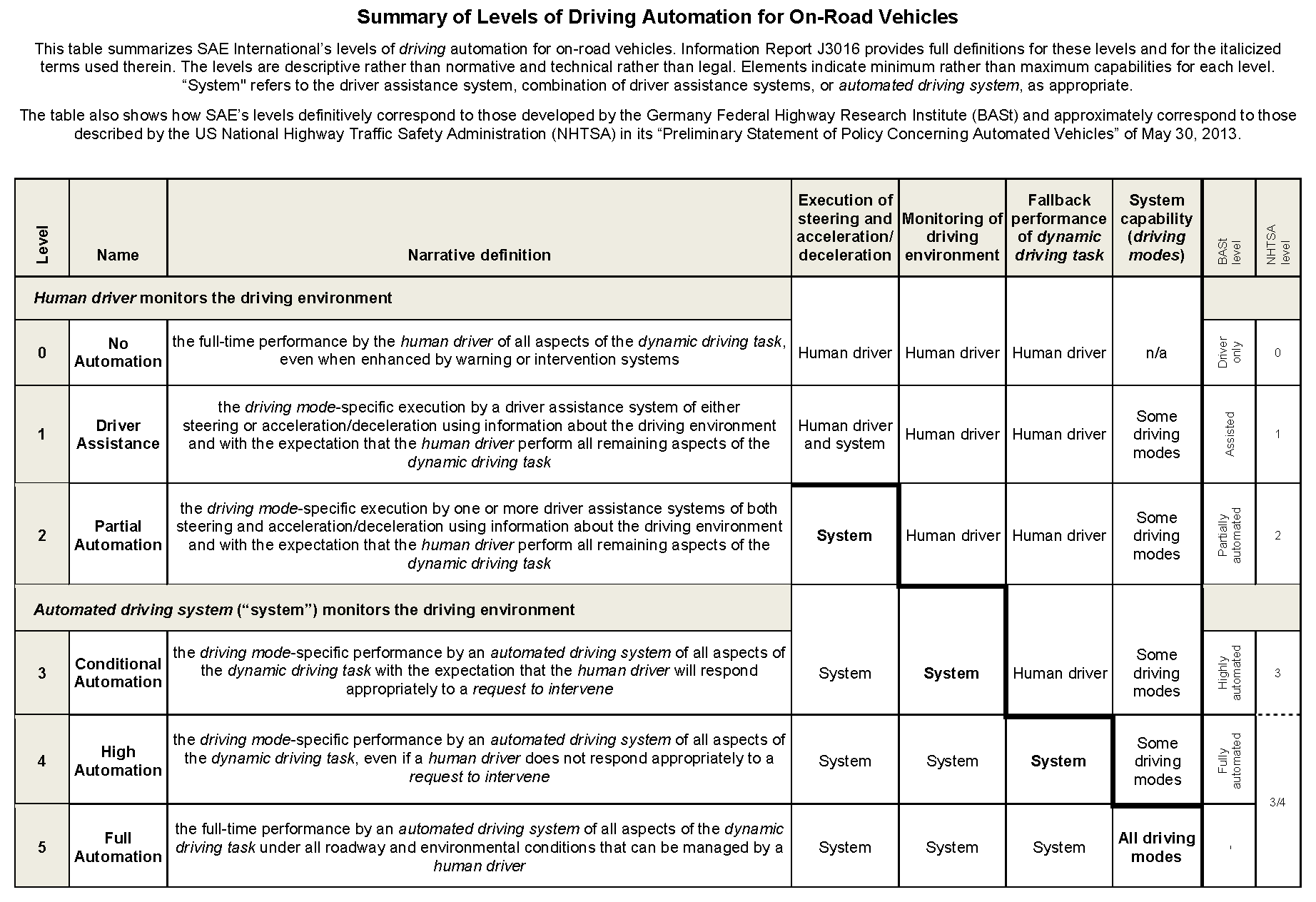 PNG image of levels of driving automation. Link to PDF document available above.