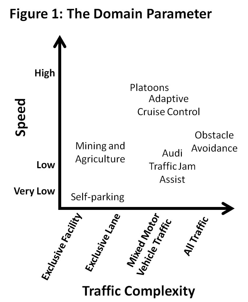 Figure 1, domain paramter, displays speed on the Y axis and traffic complexity on the X axis. The following examples are shown on the graph: self-parking, mining and agriculture, Audi traffic jam assist, platoons, adaptive cruise control, and obstacle avoidance.