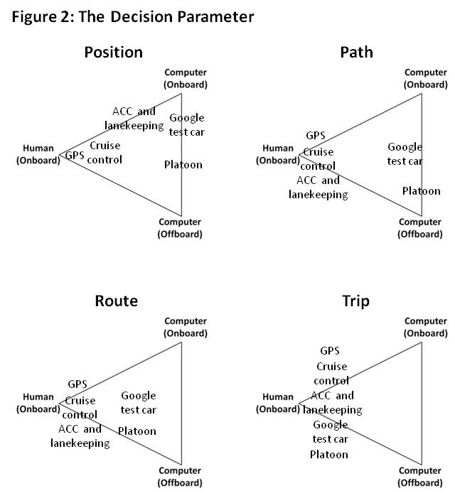 Figure 2, decision parameter, shows four triangle graphs, one for each of position, path, route, and trip. The corners of the triangles are labeled human (onboard), computer (onboard), and computer (offboard). The following examples are shown on each triangle: GPS, cruise control, ACC and lanekeeping, platoon, and Google test car.